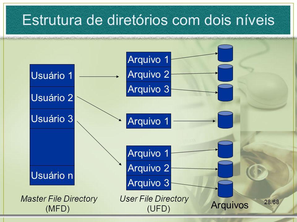 Estrutura de diretórios com dois níveis