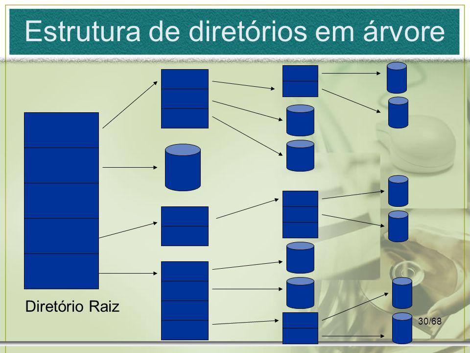 Estrutura de diretórios em árvore