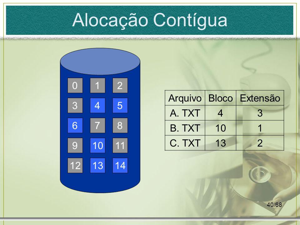 Alocação Contígua 1 2 Arquivo Bloco Extensão A. TXT 4 3 B. TXT 10 1