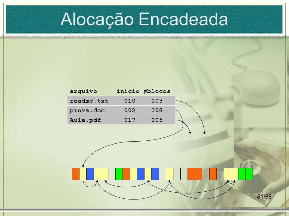 Alocação Encadeada arquivo inicio #blocos readme.txt 010 003