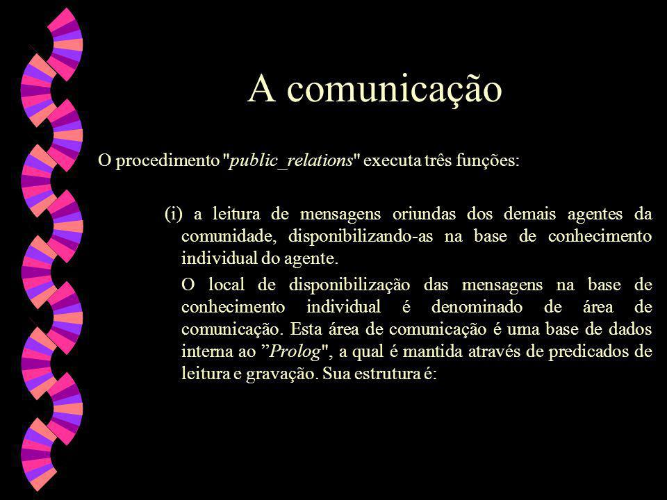 A comunicação O procedimento public_relations executa três funções: