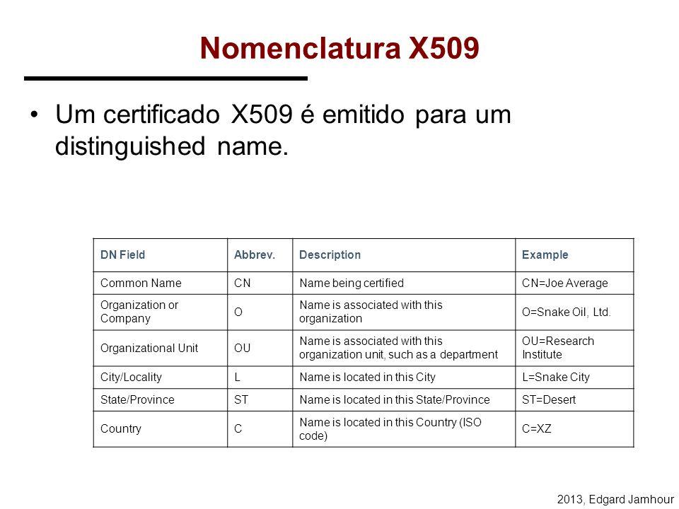 Nomenclatura X509 Um certificado X509 é emitido para um distinguished name. DN Field. Abbrev. Description.