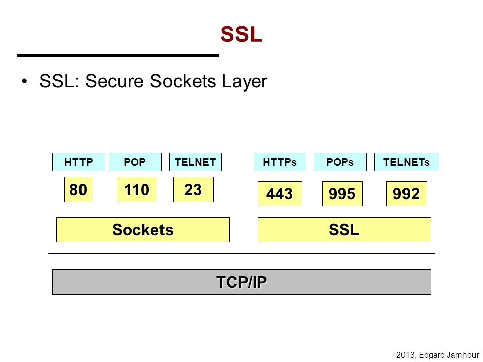 SSL SSL: Secure Sockets Layer 80 110 23 443 995 992 Sockets SSL TCP/IP