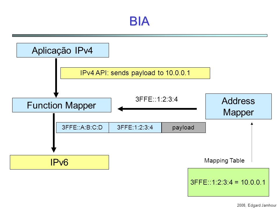 IPv4 API: sends payload to 10.0.0.1