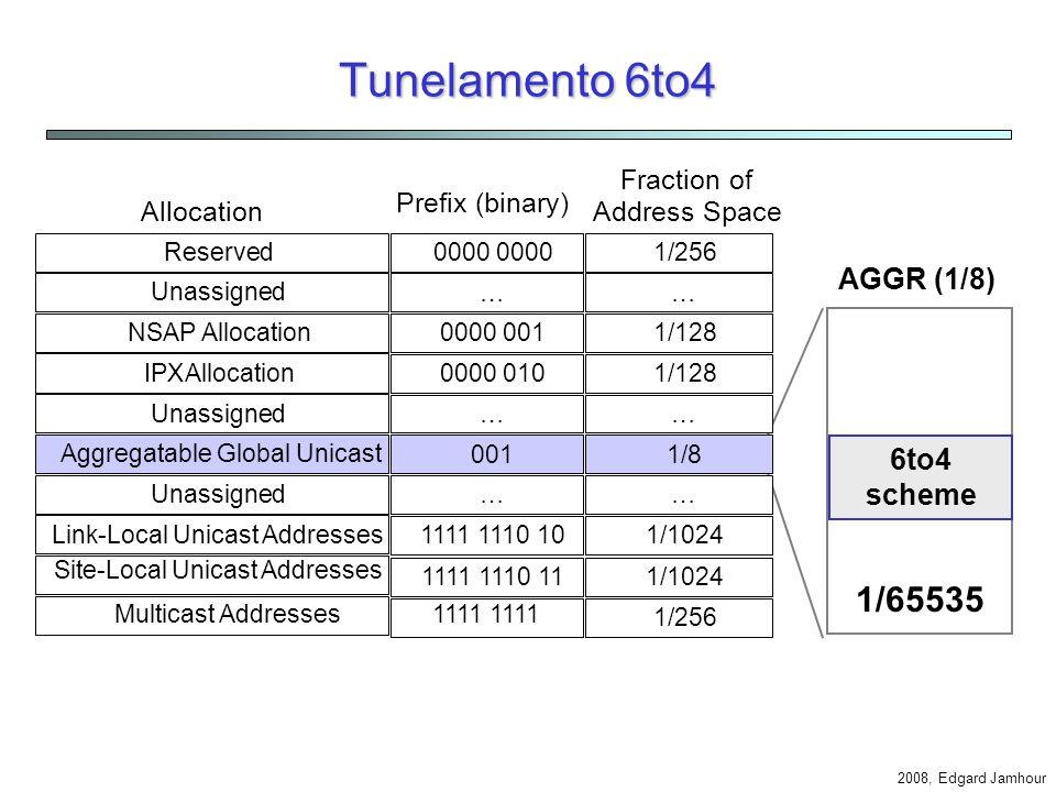 Tunelamento 6to4 1/65535 AGGR (1/8) 6to4 scheme Allocation