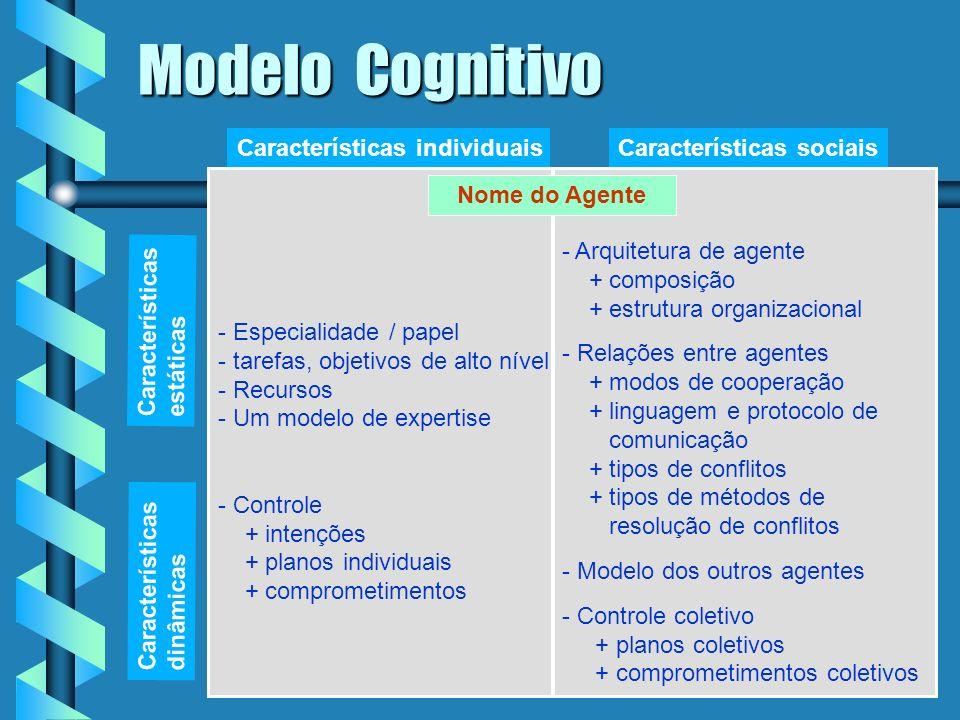 Modelo Cognitivo Características individuais Características sociais