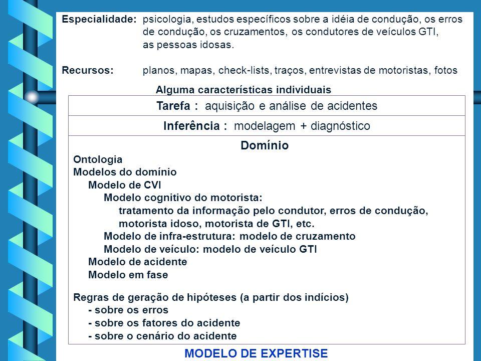 Modelo Cognitivo Tarefa : aquisição e análise de acidentes