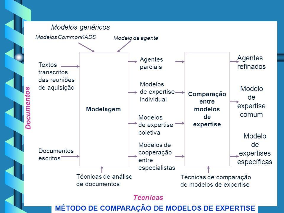 Comparação entre modelos de expertise