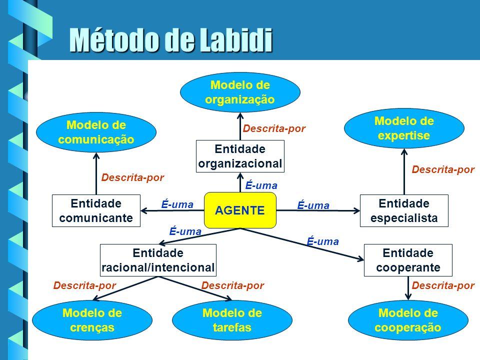 Método de Labidi . Modelo de organização Modelo de expertise