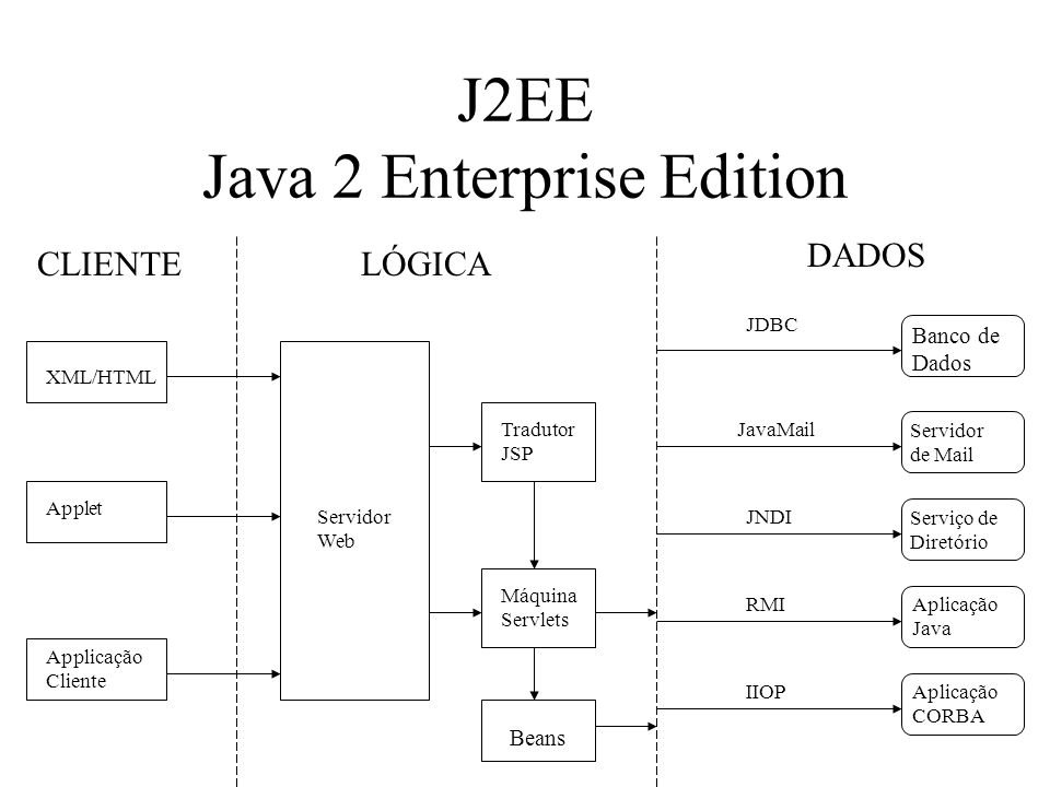 J2EE Java 2 Enterprise Edition