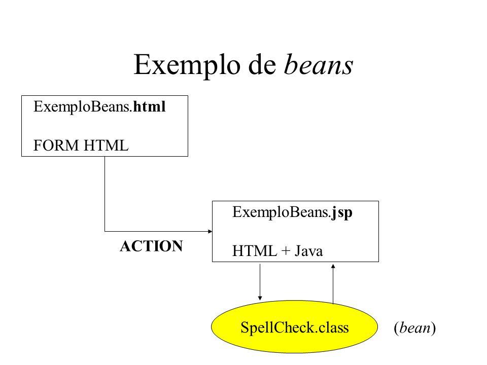 Exemplo de beans ExemploBeans.html FORM HTML ExemploBeans.jsp