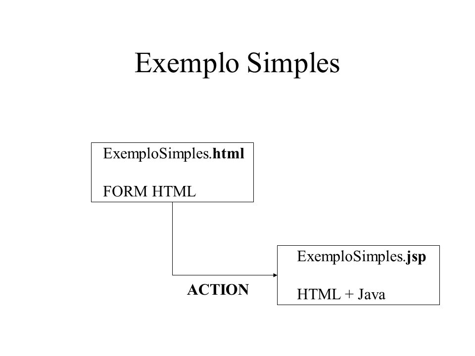Exemplo Simples ExemploSimples.html FORM HTML ExemploSimples.jsp