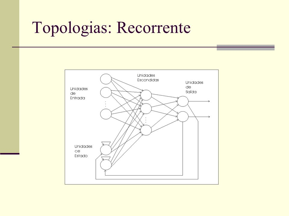 Topologias: Recorrente