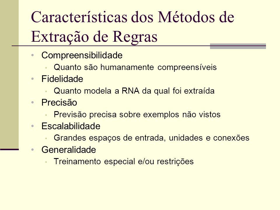 Características dos Métodos de Extração de Regras