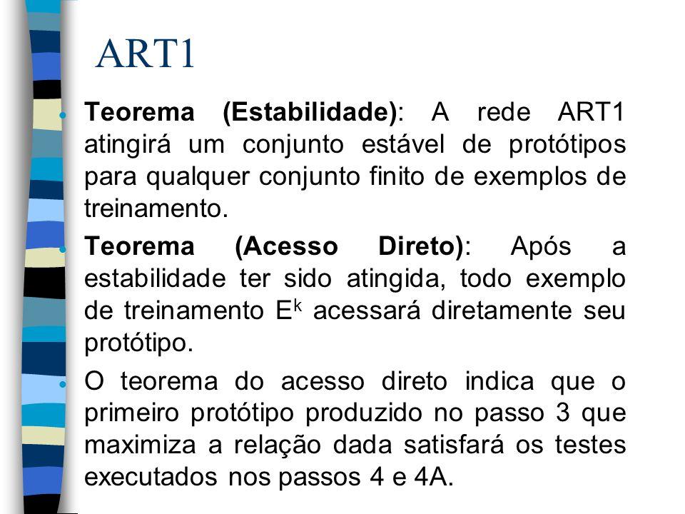 ART1 Teorema (Estabilidade): A rede ART1 atingirá um conjunto estável de protótipos para qualquer conjunto finito de exemplos de treinamento.