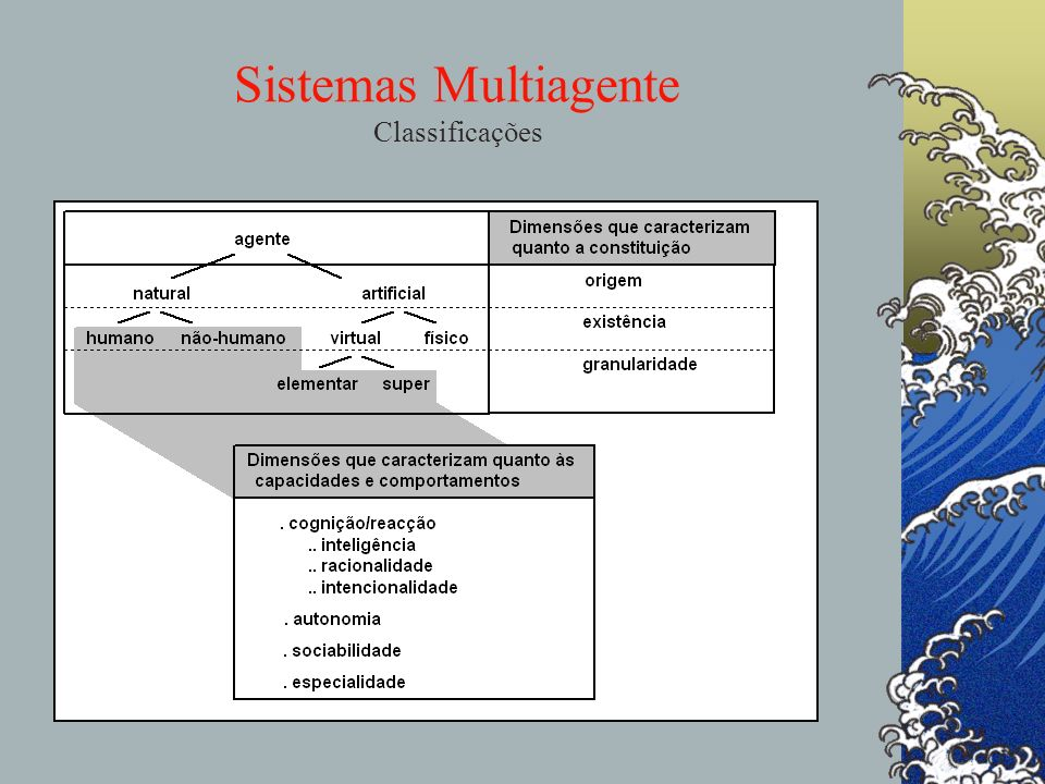 Sistemas Multiagente Classificações