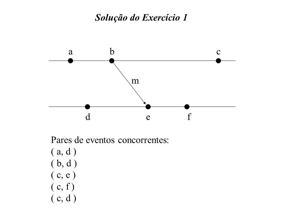 Solução do Exercício 1 a. b. c. m. d. e. f. Pares de eventos concorrentes: ( a, d ) ( b, d )