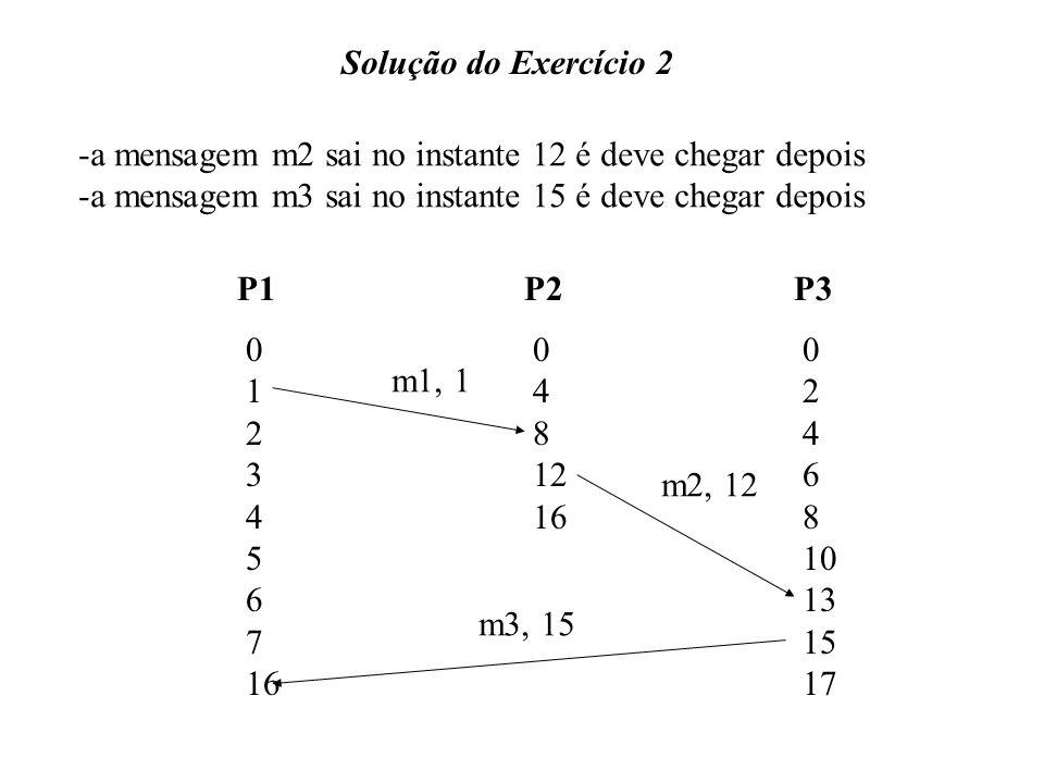 Solução do Exercício 2 a mensagem m2 sai no instante 12 é deve chegar depois. a mensagem m3 sai no instante 15 é deve chegar depois.