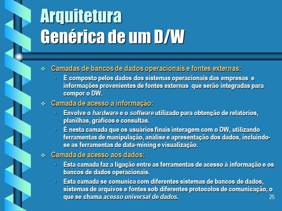 Arquitetura Genérica de um D/W