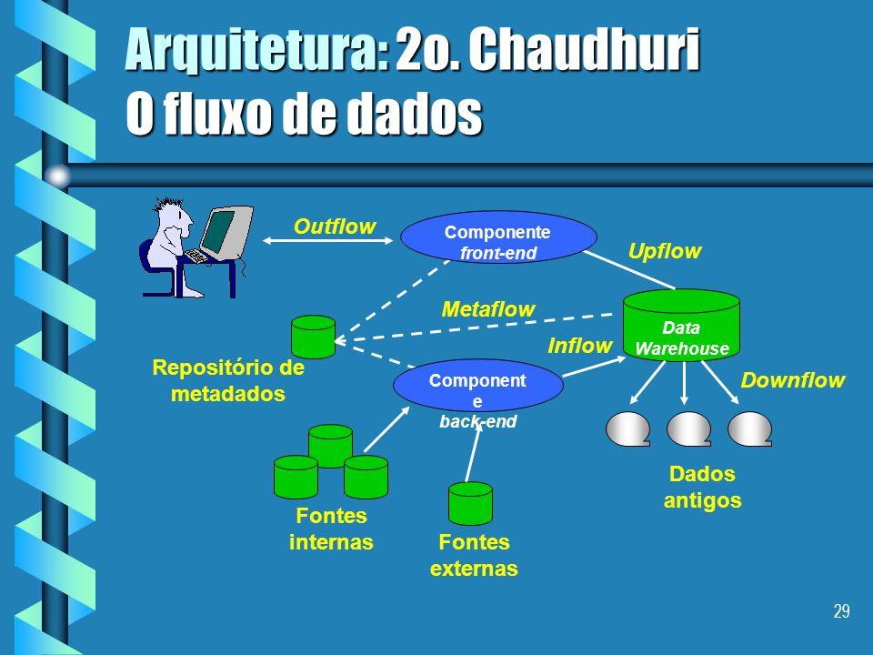 Arquitetura: 2o. Chaudhuri O fluxo de dados