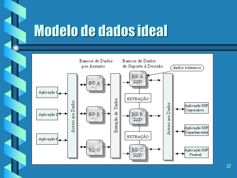 Modelo de dados ideal