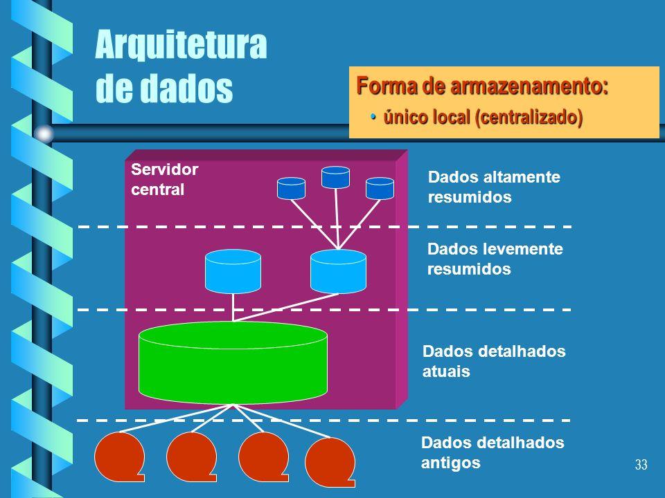Arquitetura de dados Forma de armazenamento: