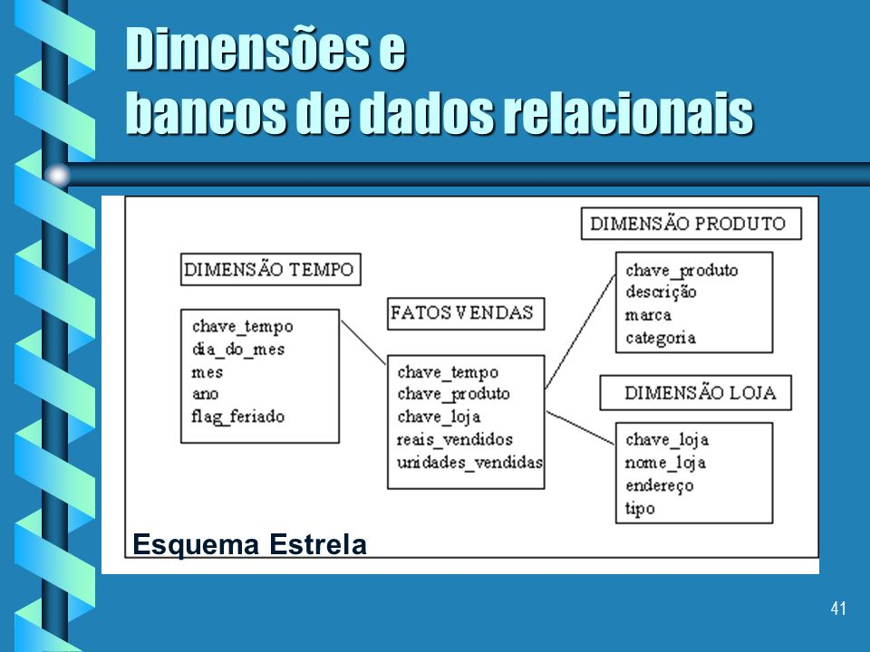 Dimensões e bancos de dados relacionais