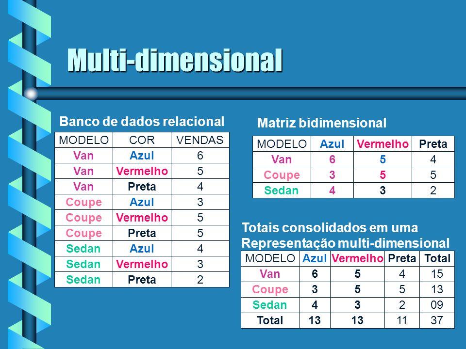 Multi-dimensional Banco de dados relacional Matriz bidimensional