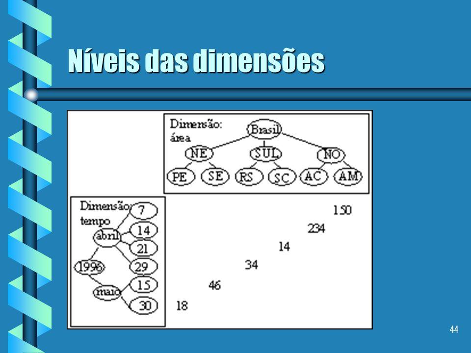 Níveis das dimensões