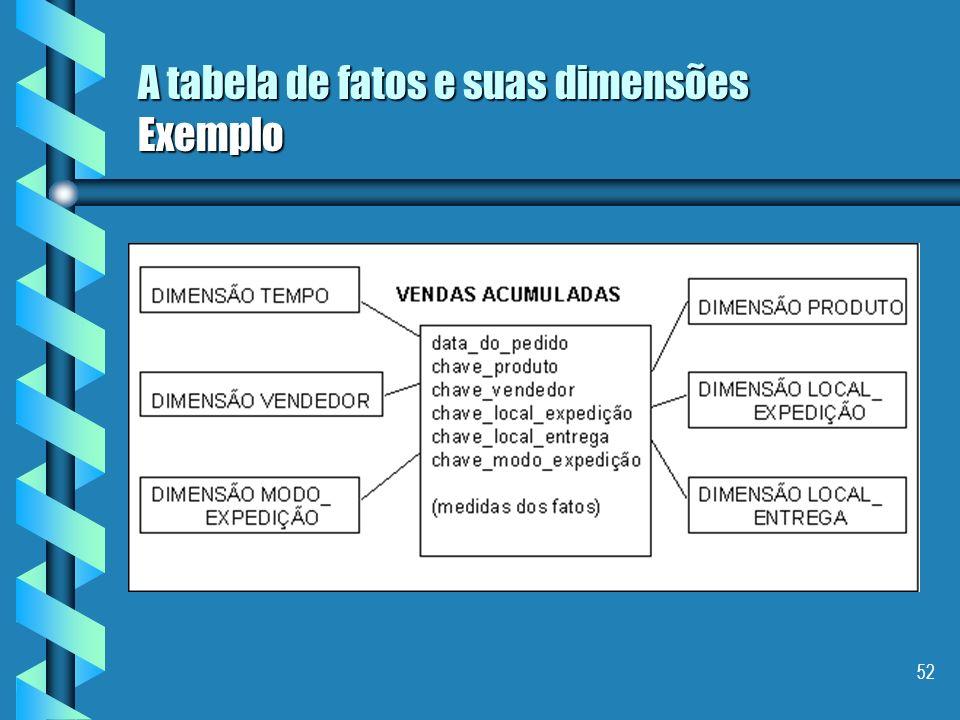 A tabela de fatos e suas dimensões Exemplo