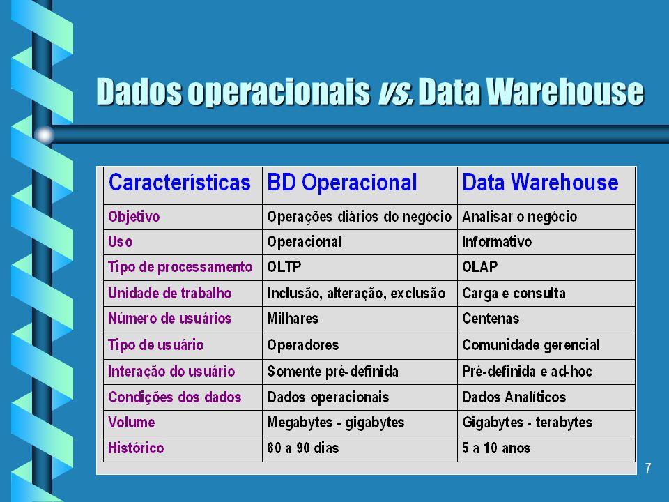 Dados operacionais vs. Data Warehouse