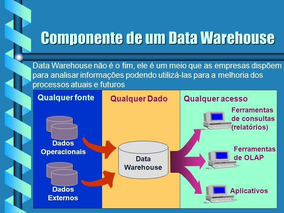 Componente de um Data Warehouse