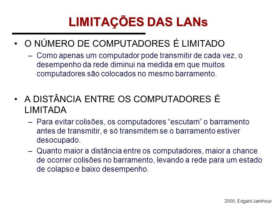 LIMITAÇÕES DAS LANs O NÚMERO DE COMPUTADORES É LIMITADO