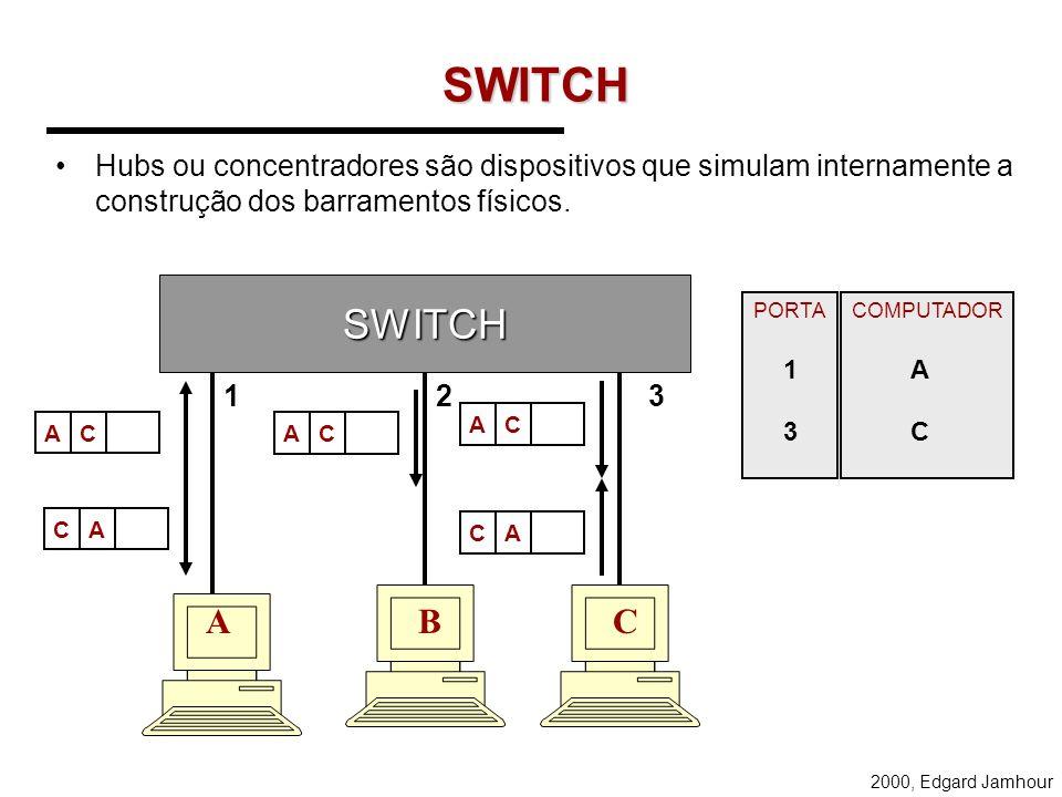 SWITCH Hubs ou concentradores são dispositivos que simulam internamente a construção dos barramentos físicos.