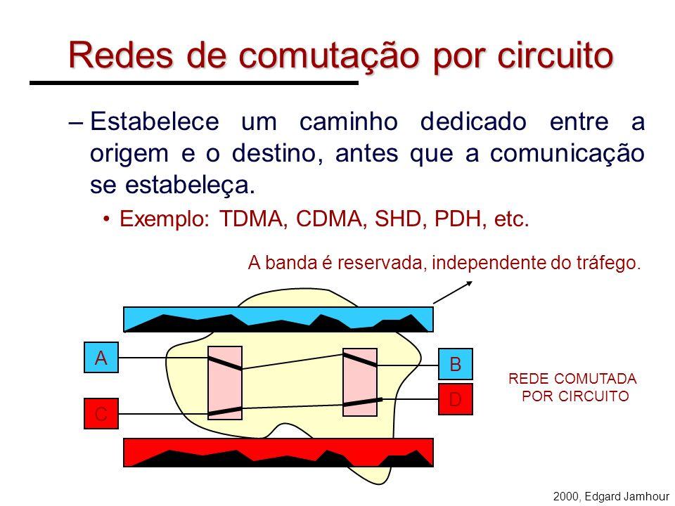 Redes de comutação por circuito