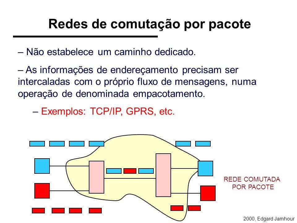 Redes de comutação por pacote