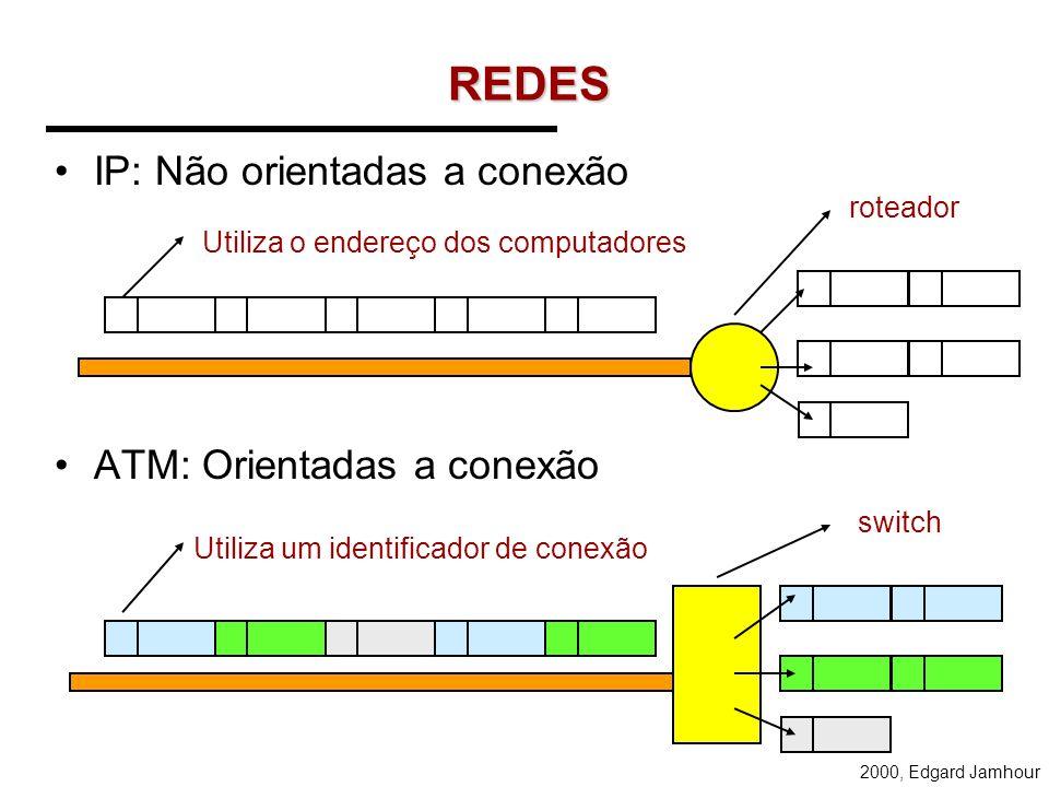REDES IP: Não orientadas a conexão ATM: Orientadas a conexão roteador