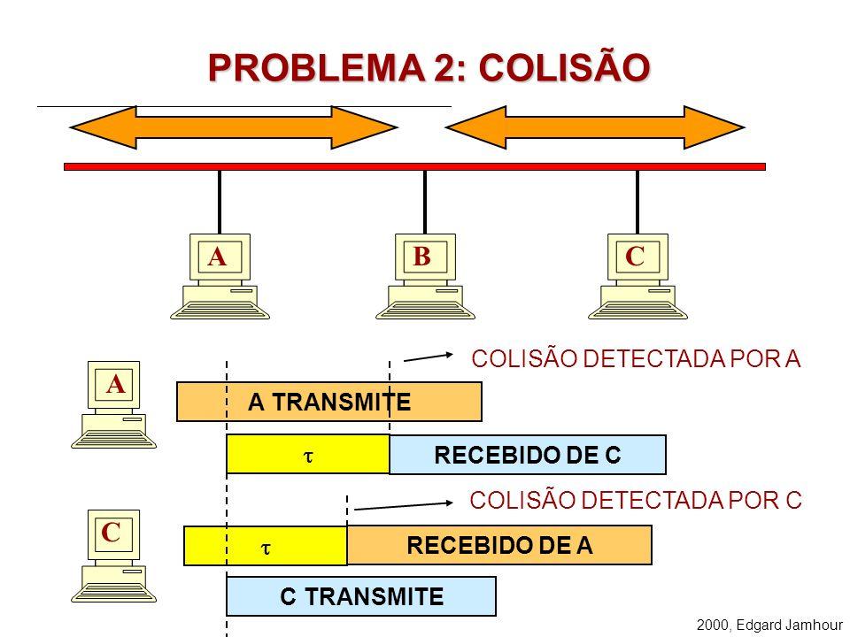 PROBLEMA 2: COLISÃO A B C A C COLISÃO DETECTADA POR A A TRANSMITE t
