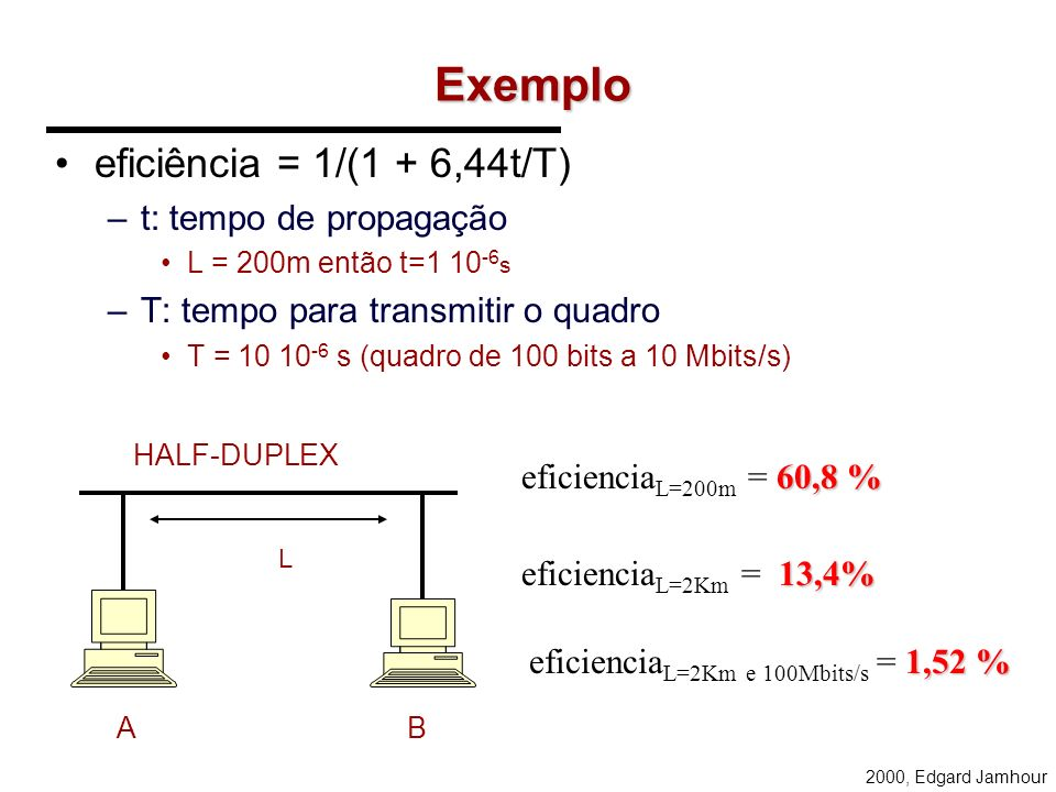 eficienciaL=2Km e 100Mbits/s = 1,52 %