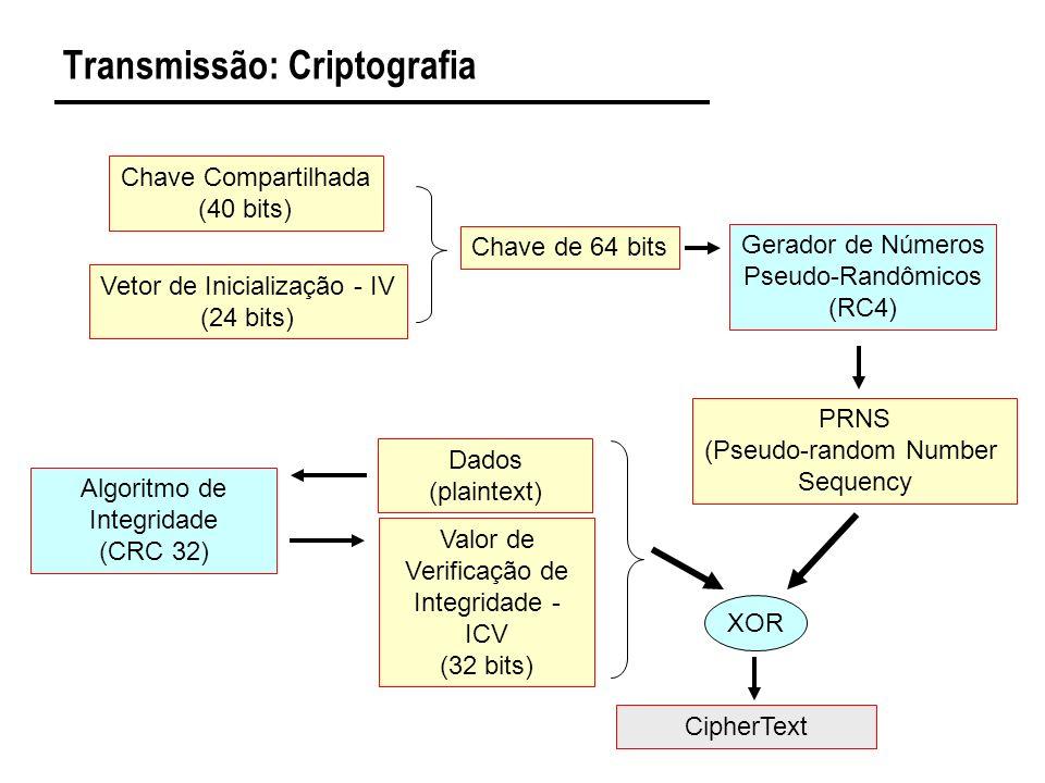 Transmissão: Criptografia