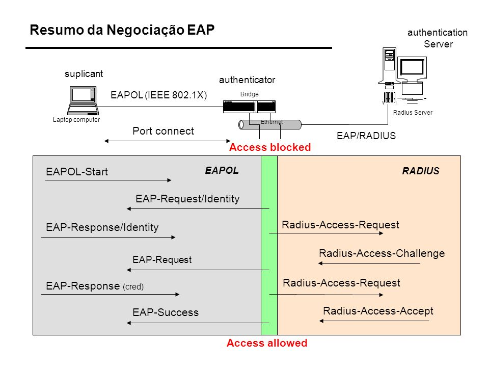 Resumo da Negociação EAP