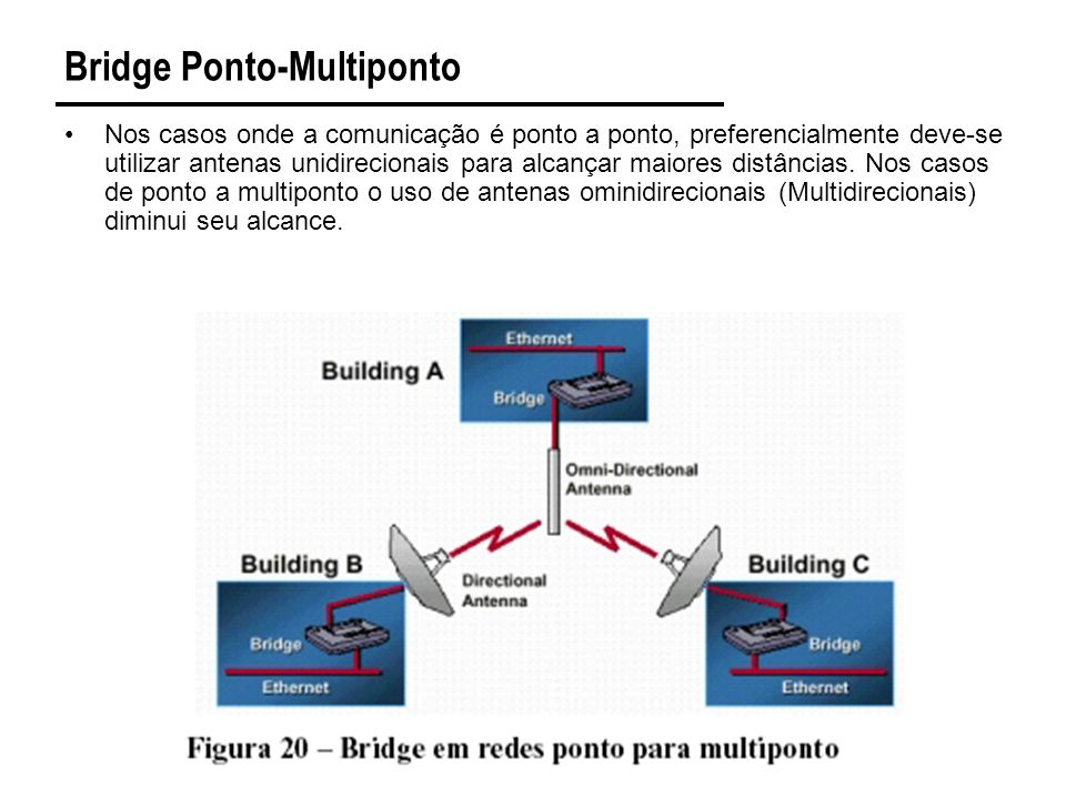 Bridge Ponto-Multiponto