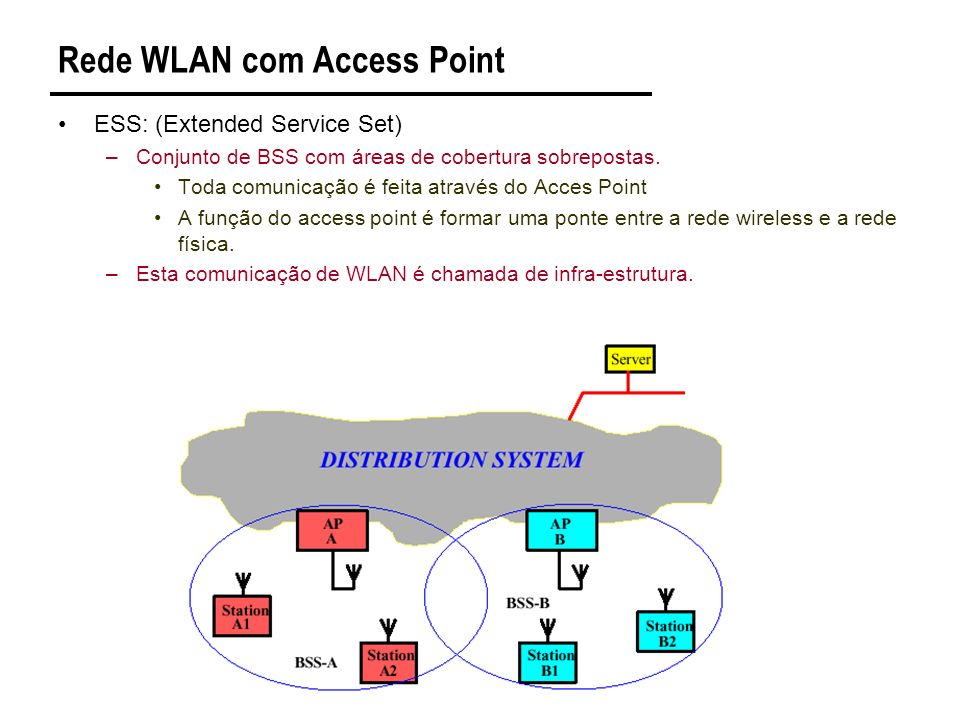 Rede WLAN com Access Point