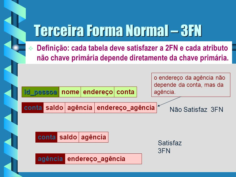 Terceira Forma Normal – 3FN