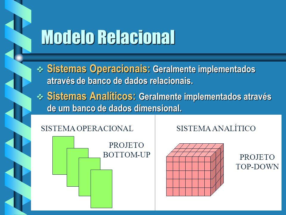 Modelo Relacional Sistemas Operacionais: Geralmente implementados através de banco de dados relacionais.