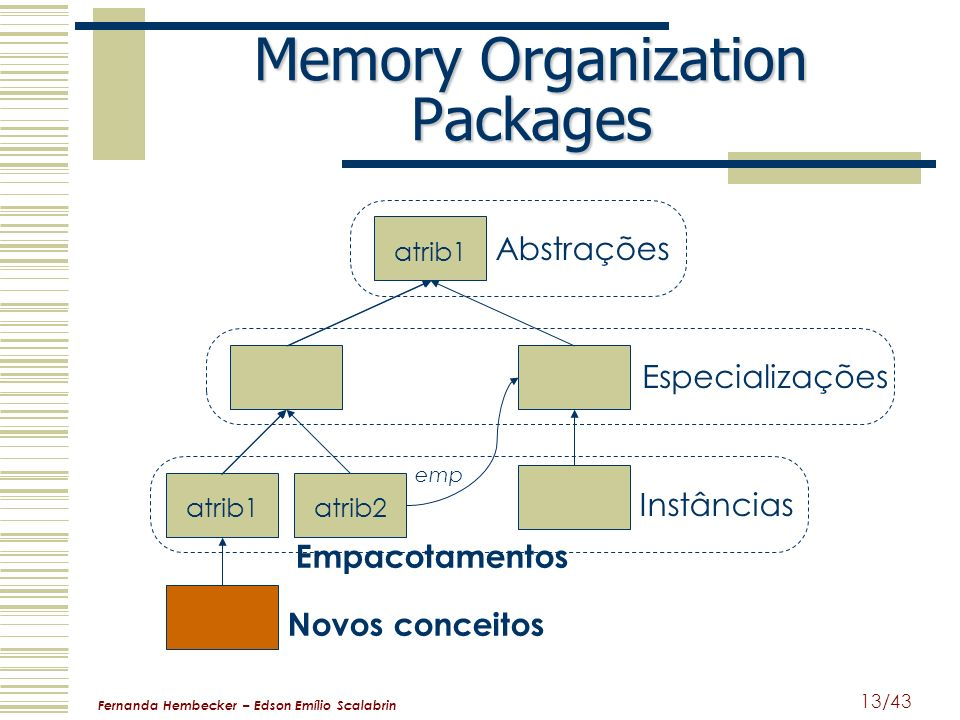 Memory Organization Packages