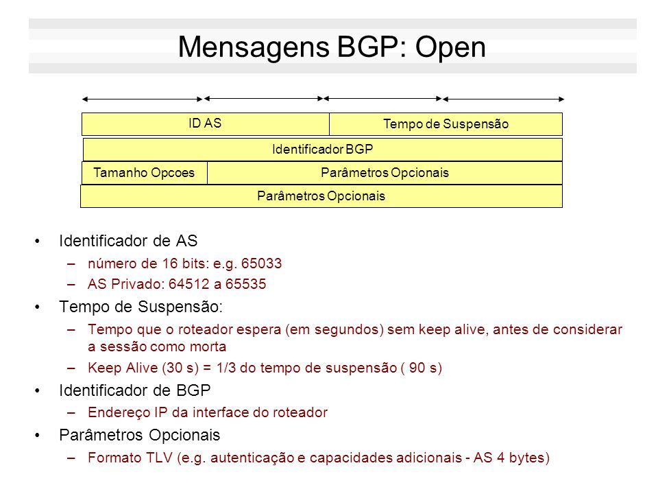 Mensagens BGP: Open Identificador de AS Tempo de Suspensão: