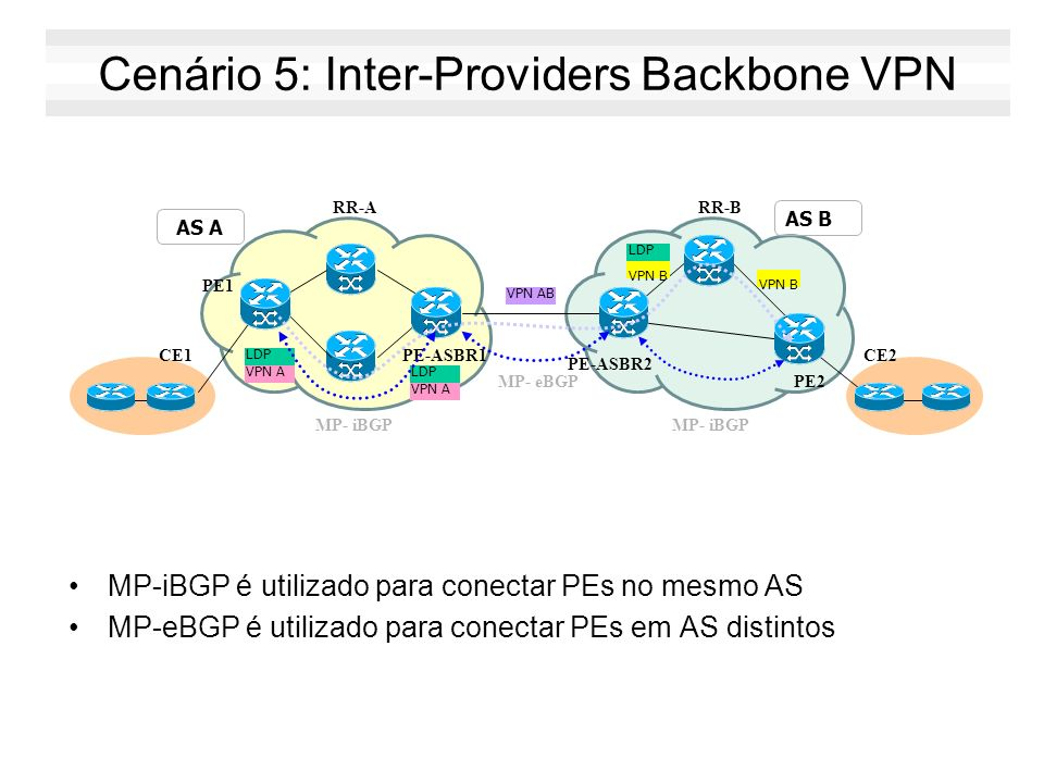Cenário 5: Inter-Providers Backbone VPN