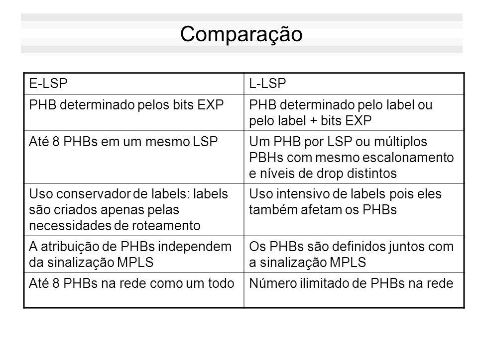 Comparação E-LSP L-LSP PHB determinado pelos bits EXP