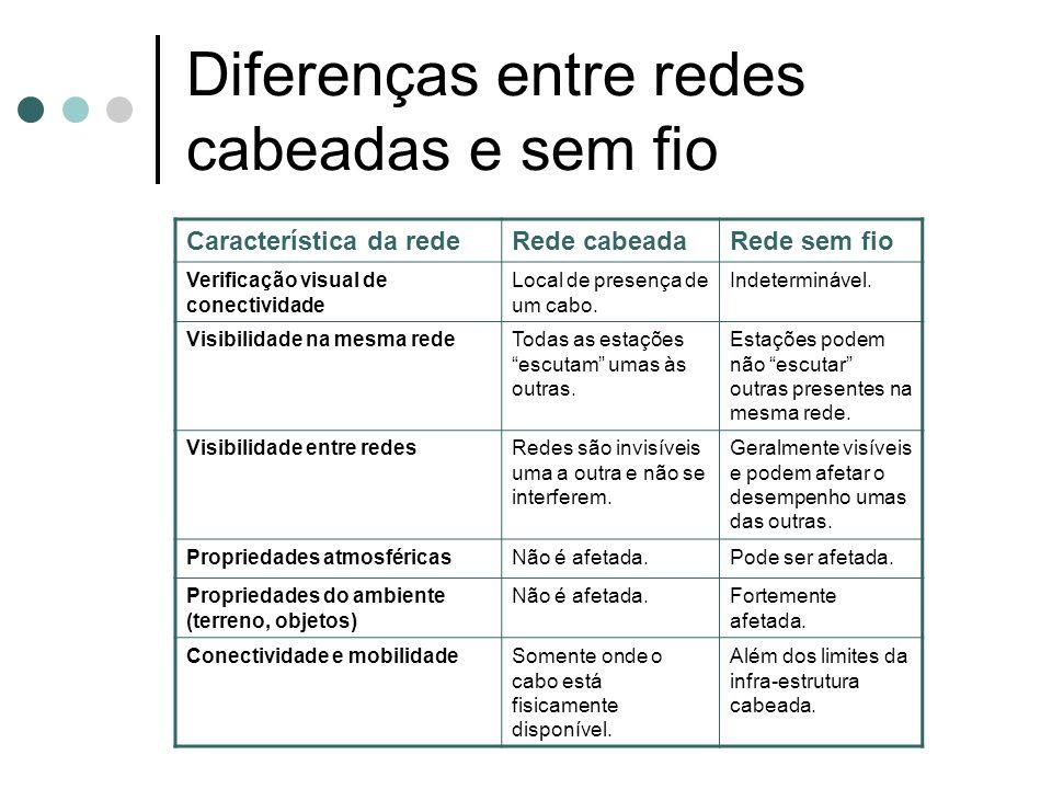 Diferenças entre redes cabeadas e sem fio